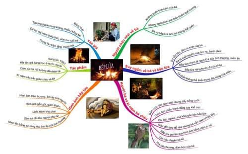 Sơ Đồ Tư Duy Môn Ngữ Văn Lớp 9:Bếp lửa (Bằng Việt)Sơ Đồ Tư Duy Môn Ngữ Văn Lớp 9:Bếp lửa (Bằng Việt)